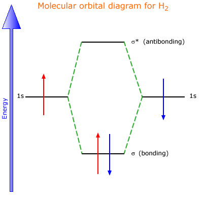 Structure And Bonding 227 Molecular Orbital Theory